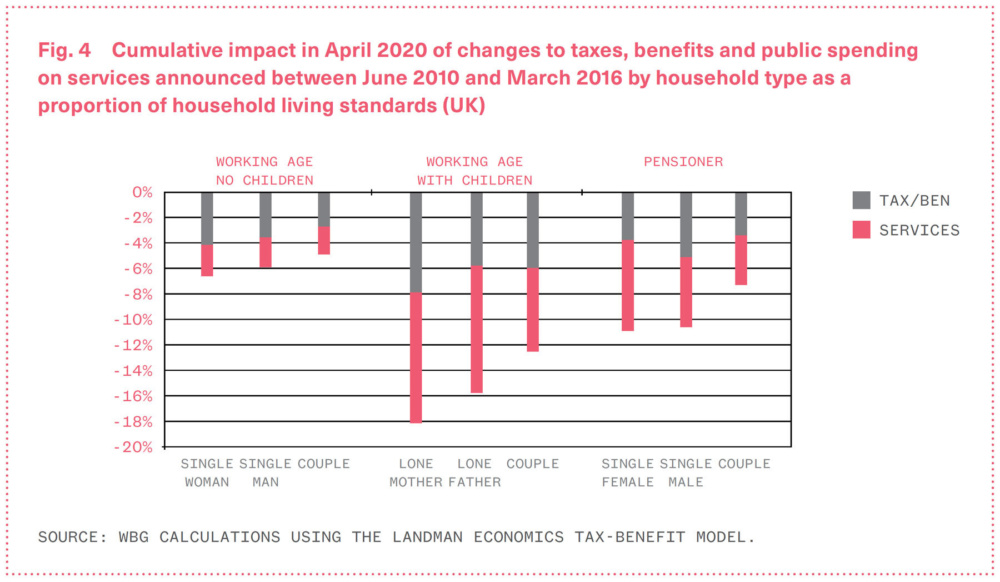 Chart showing the cumulative impact in April 2020 of changes to taxes and benefits