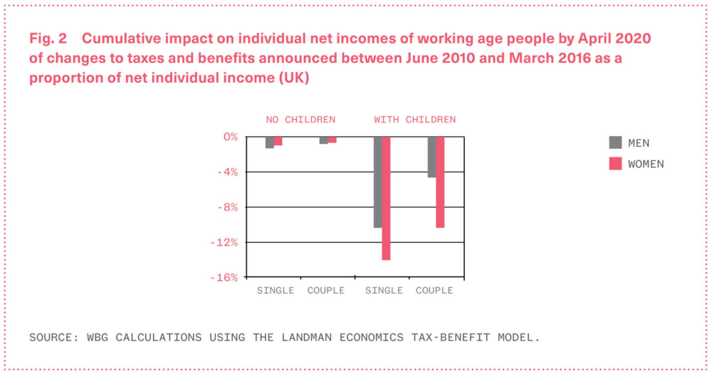 Chart showing the cumulative impact on net incomes of working age people by April 2020