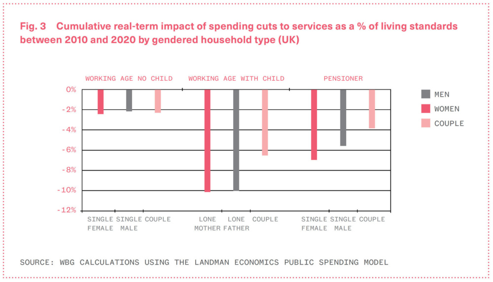 Chart showing the cumulative real-term impact of spending cuts to services
