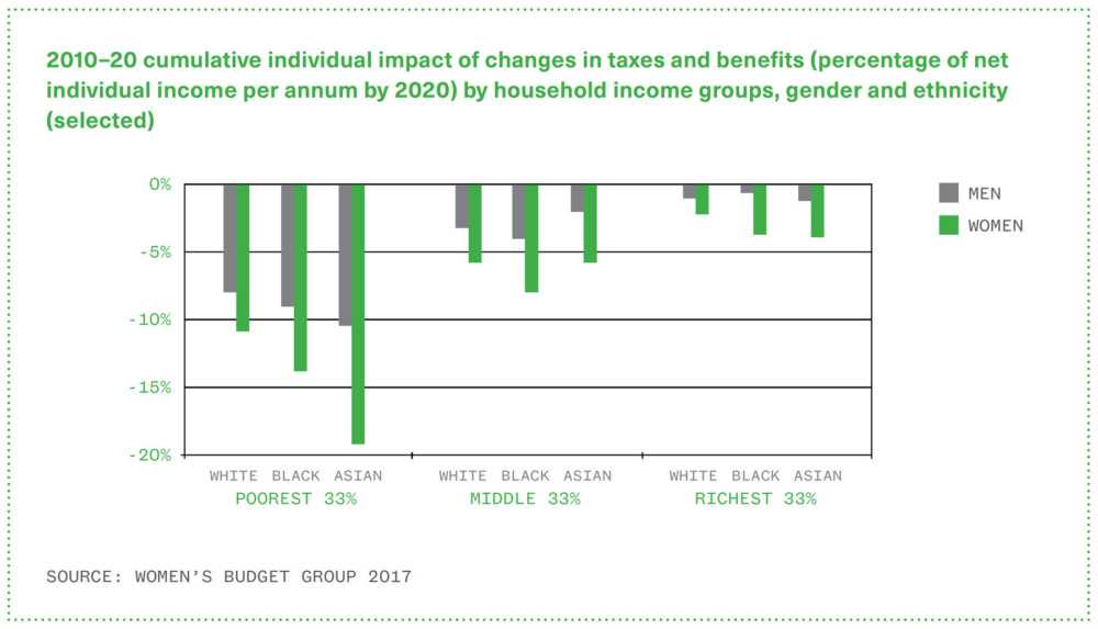 Graph showing that poorer people lose more than richer people from cuts to taxes and benefits, men lose more than women, and black and minority ethnic women lose most of all