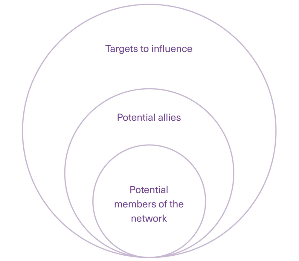 Diagram showing how stakeholders can be mapped out in relation to a network
