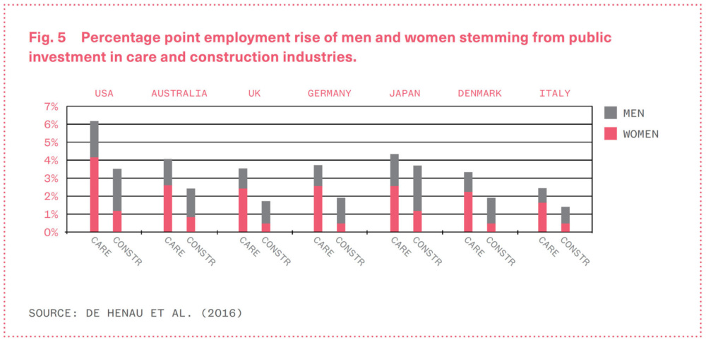 Chart showing percentage point employment rise of men and women stemming from public investment in care and construction industries