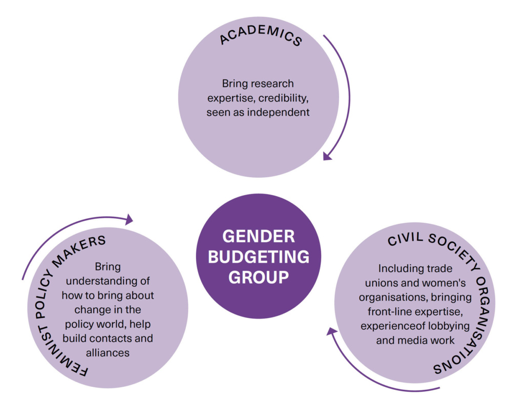 Diagram showing potential memberships of a gender responsive budgeting group