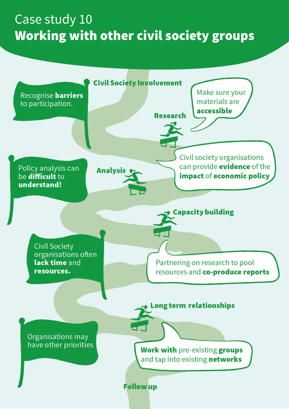 Infographic introducing the key issues around working with civil society groups and gender responsive budgeting