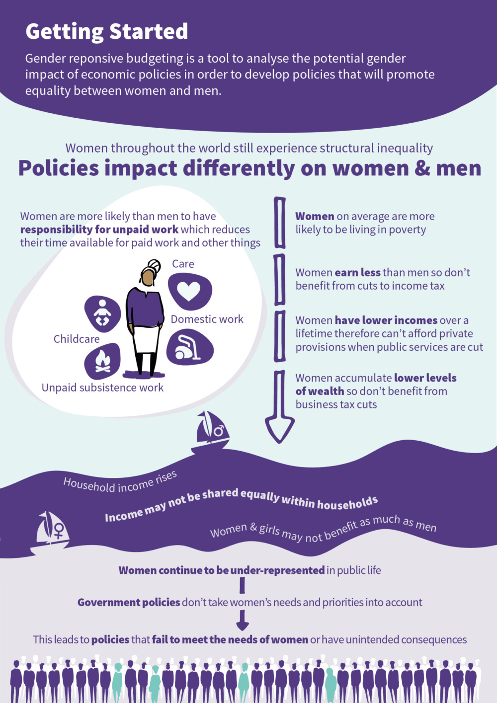 Infographic introducing gender responsive budgeting themes