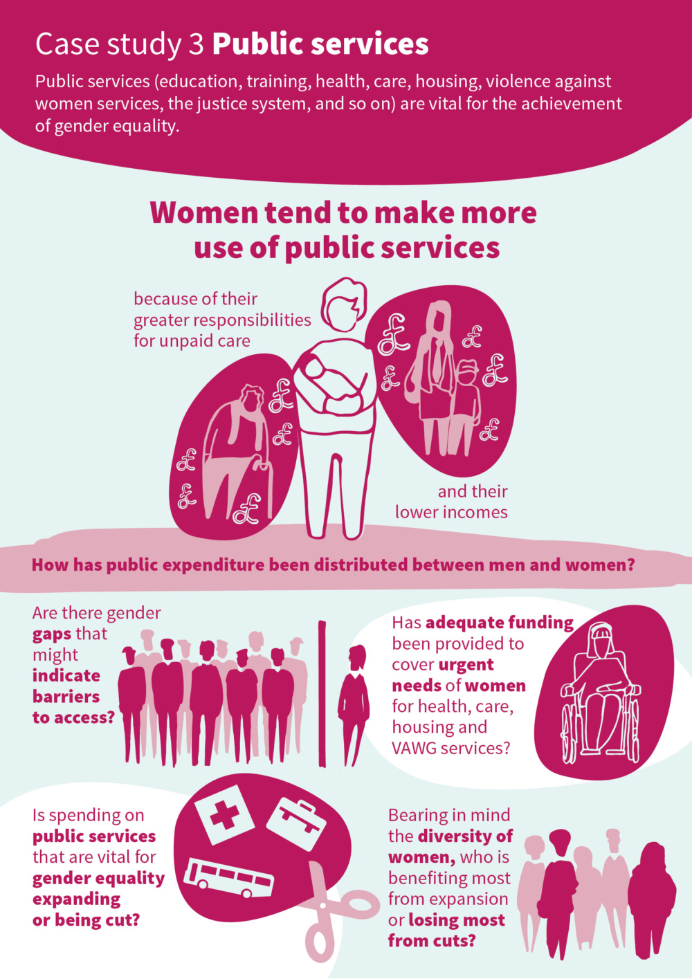 Infographic introducing the key issues around public services and gender responsive budgeting