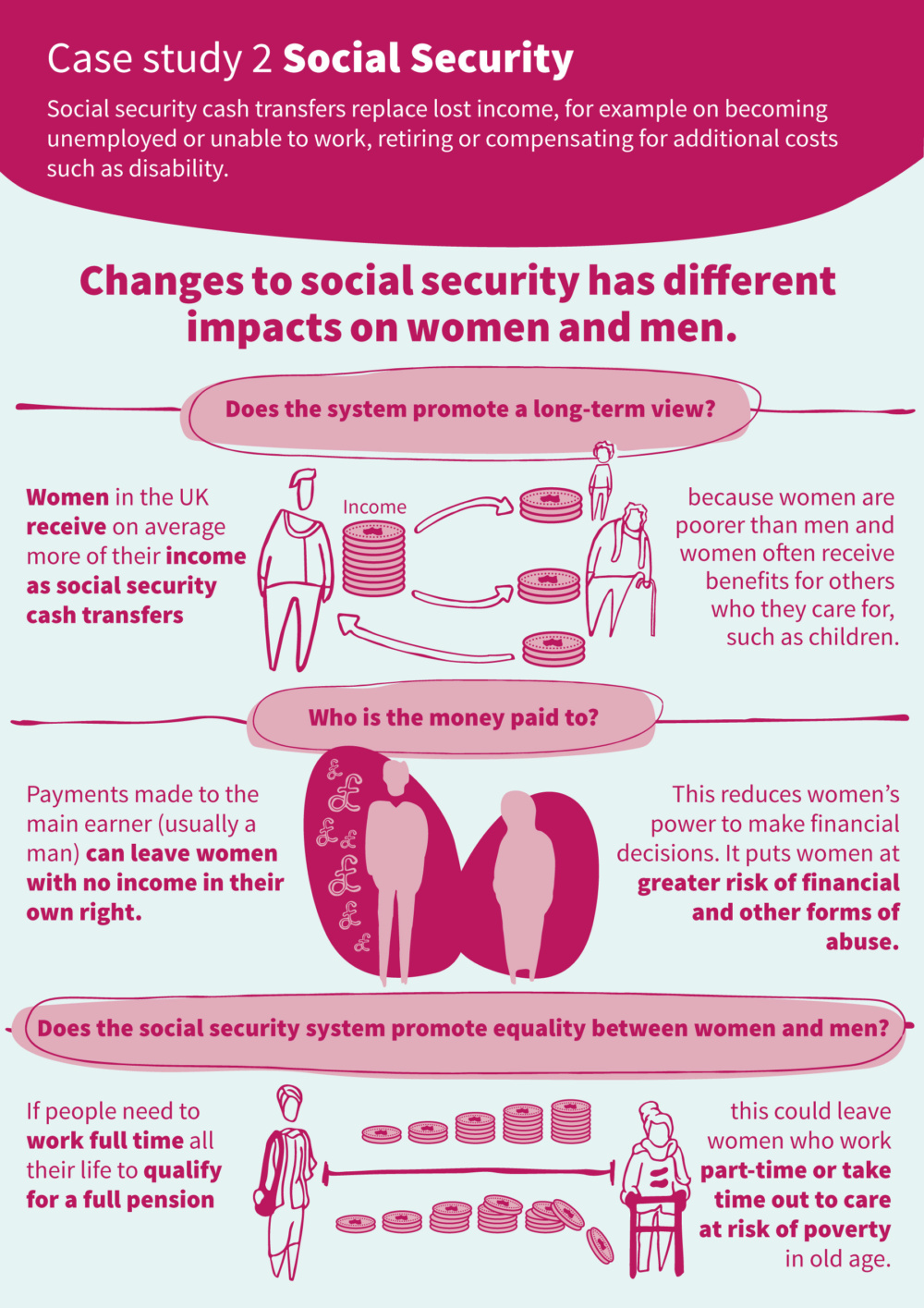Infographic introducing the key issues around social security and gender responsive budgeting