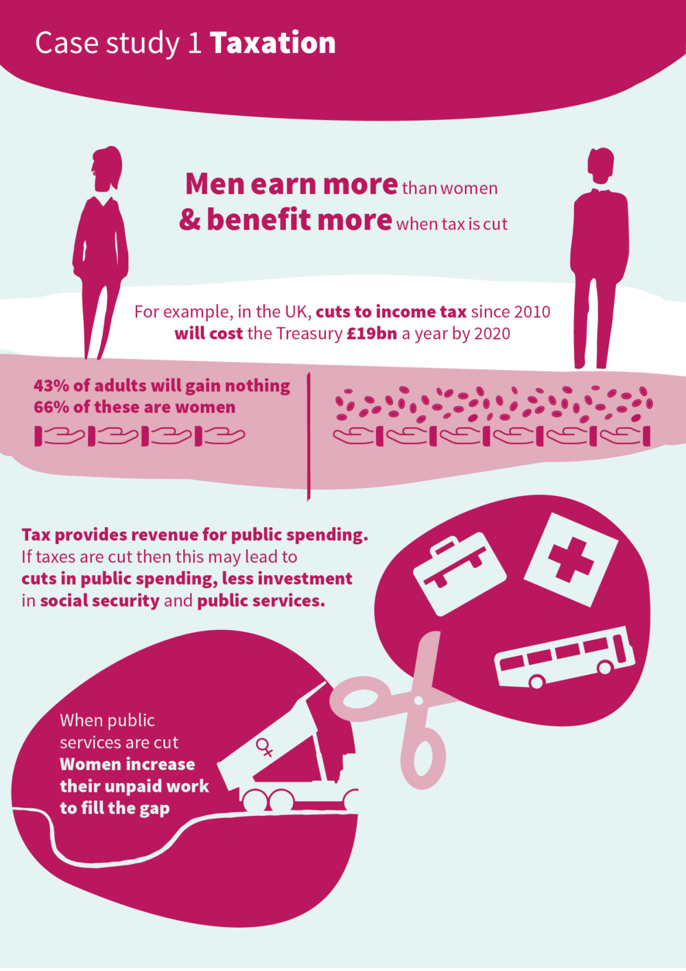 Infographic introducing the key issues around taxation and gender responsive budgeting